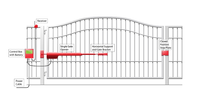 electric gates safety regulations